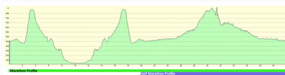 Marathon Course Profile
